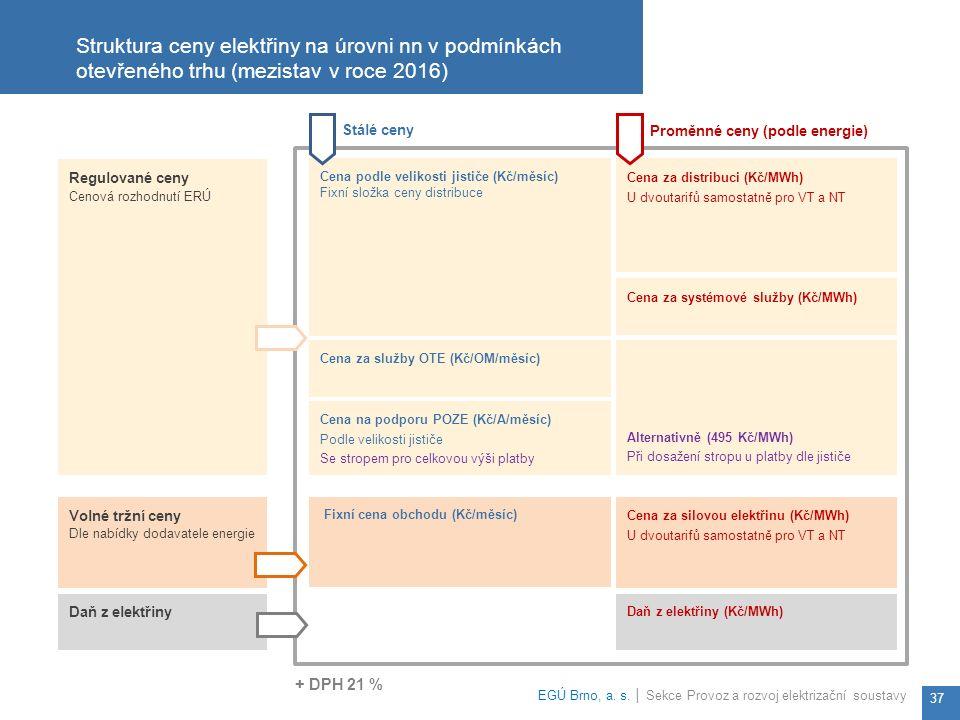 Alternativně (495 Kč/MWh) Při dosažení stropu u platby dle jističe Cena podle velikosti jističe (Kč/měsíc) Fixní složka ceny distribuce Cena za služby OTE (Kč/OM/měsíc) Cena na podporu POZE (Kč/A/měsíc) Podle velikosti jističe Se stropem pro celkovou výši platby Cena za distribuci (Kč/MWh) U dvoutarifů samostatně pro VT a NT Regulované ceny Cenová rozhodnutí ERÚ Cena za systémové služby (Kč/MWh) Struktura ceny elektřiny na úrovni nn v podmínkách otevřeného trhu (mezistav v roce 2016) EGÚ Brno, a.
