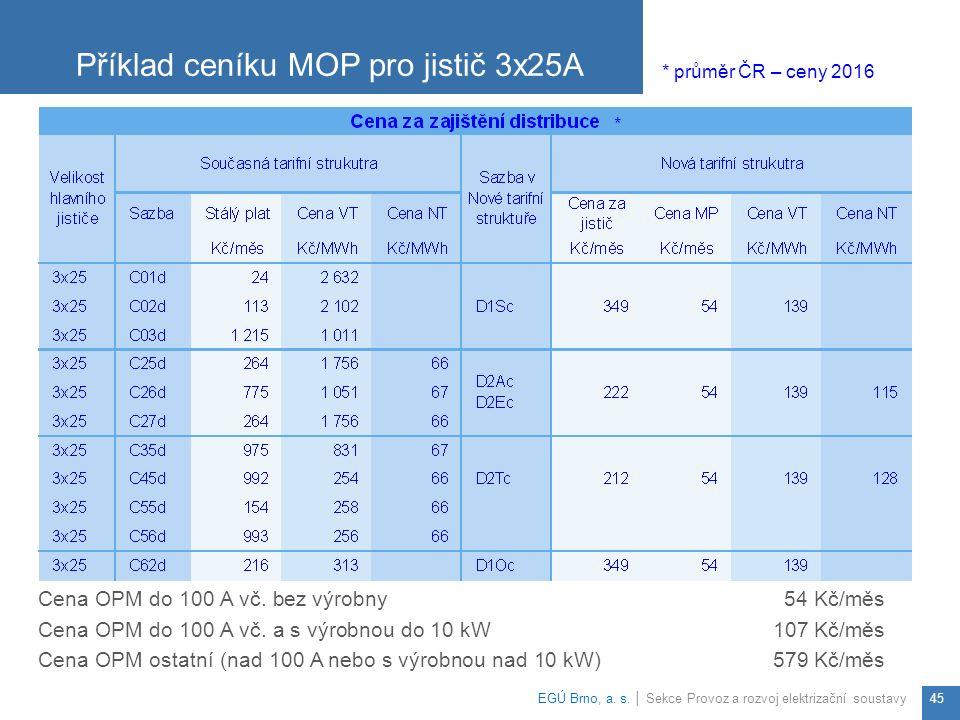 Příklad ceníku MOP pro jistič 3x25A EGÚ Brno, a.s.