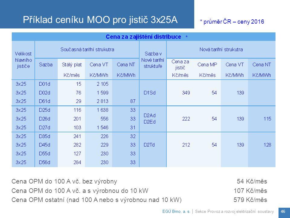Příklad ceníku MOO pro jistič 3x25A EGÚ Brno, a.s.