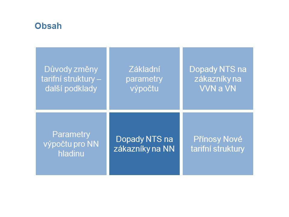 Parametry výpočtu pro NN hladinu Obsah Dopady NTS na zákazníky na NN Důvody změny tarifní struktury – další podklady Přínosy Nové tarifní struktury Dopady NTS na zákazníky na VVN a VN Základní parametry výpočtu Dopady NTS na zákazníky na NN