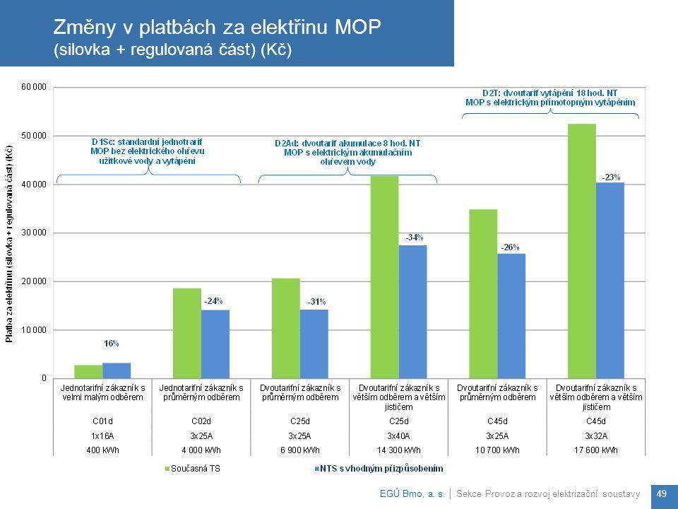 Změny v platbách za elektřinu MOP (silovka + regulovaná část) (Kč) EGÚ Brno, a.