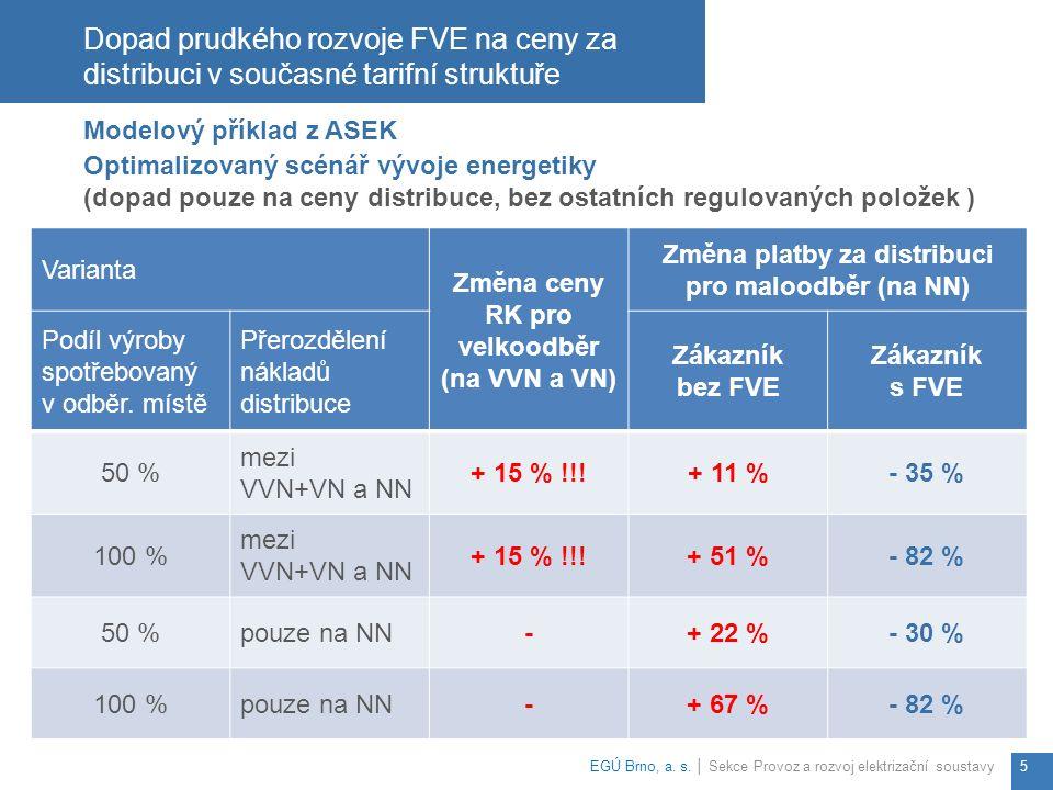 Dopad prudkého rozvoje FVE na ceny za distribuci v současné tarifní struktuře EGÚ Brno, a.