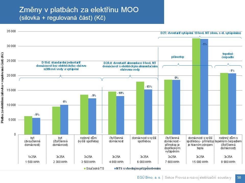 Změny v platbách za elektřinu MOO (silovka + regulovaná část) (Kč) EGÚ Brno, a.