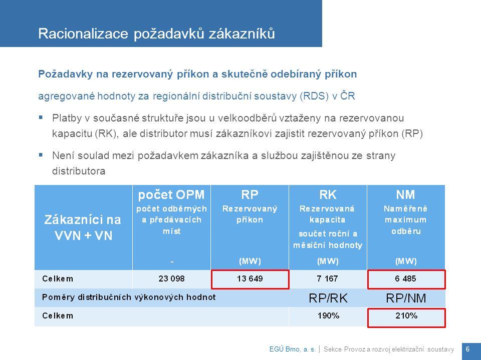 Požadavky na rezervovaný příkon a skutečně odebíraný příkon agregované hodnoty za regionální distribuční soustavy (RDS) v ČR  Platby v současné struktuře jsou u velkoodběrů vztaženy na rezervovanou kapacitu (RK), ale distributor musí zákazníkovi zajistit rezervovaný příkon (RP)  Není soulad mezi požadavkem zákazníka a službou zajištěnou ze strany distributora Racionalizace požadavků zákazníků EGÚ Brno, a.