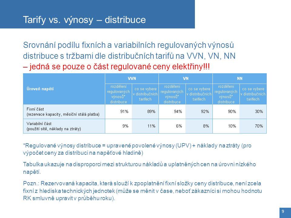 Srovnání podílu fixních a variabilních regulovaných výnosů distribuce s tržbami dle distribučních tarifů na VVN, VN, NN – jedná se pouze o část regulované ceny elektřiny!!.