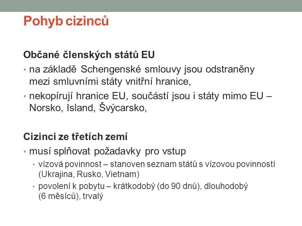 Pohyb cizinců Občané členských států EU na základě Schengenské smlouvy jsou odstraněny mezi smluvními státy vnitřní hranice, nekopírují hranice EU, součástí jsou i státy mimo EU – Norsko, Island, Švýcarsko, Cizinci ze třetích zemí musí splňovat požadavky pro vstup vízová povinnost – stanoven seznam států s vízovou povinností (Ukrajina, Rusko, Vietnam) povolení k pobytu – krátkodobý (do 90 dnů), dlouhodobý (6 měsíců), trvalý