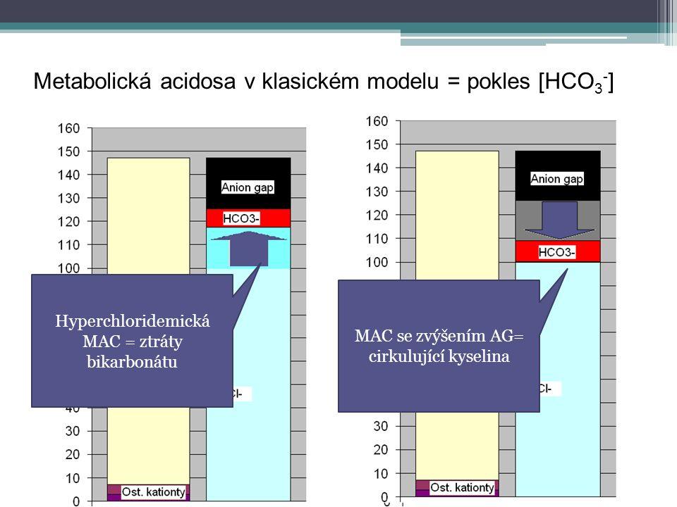 Metabolická acidosa v klasickém modelu = pokles [HCO 3 - ] Hyperchloridemická MAC = ztráty bikarbonátu MAC se zvýšením AG= cirkulující kyselina
