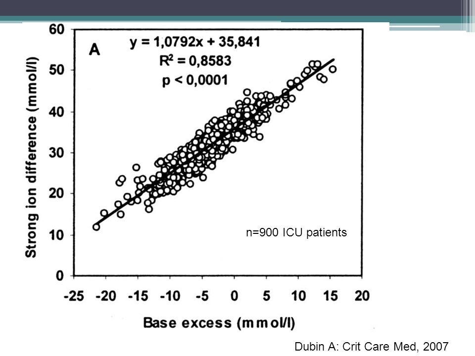 Dubin A: Crit Care Med, 2007 n=900 ICU patients