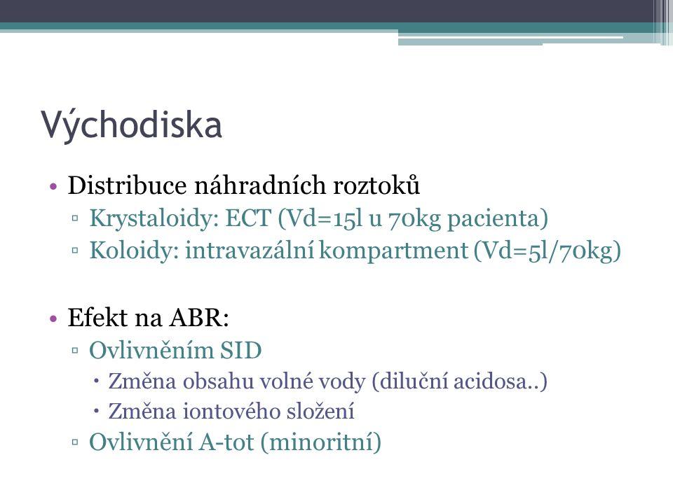 Východiska Distribuce náhradních roztoků ▫Krystaloidy: ECT (Vd=15l u 70kg pacienta) ▫Koloidy: intravazální kompartment (Vd=5l/70kg) Efekt na ABR: ▫Ovl