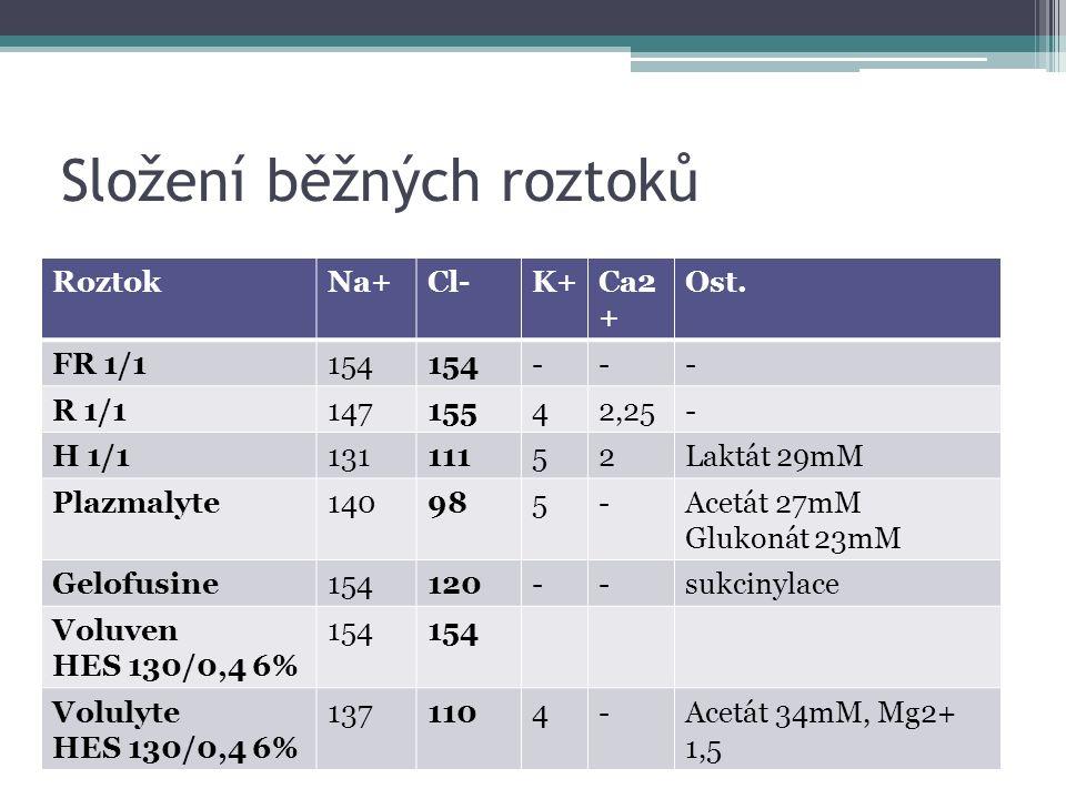 Složení běžných roztoků RoztokNa+Cl-K+Ca2 + Ost. FR 1/1154 --- R 1/114715542,25- H 1/113111152Laktát 29mM Plazmalyte140985-Acetát 27mM Glukonát 23mM G