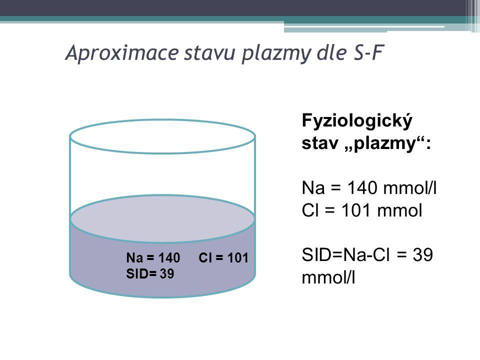 """Aproximace stavu plazmy dle S-F Na = 140 Cl = 101 SID= 39 Fyziologický stav """"plazmy"""": Na = 140 mmol/l Cl = 101 mmol SID=Na-Cl = 39 mmol/l"""