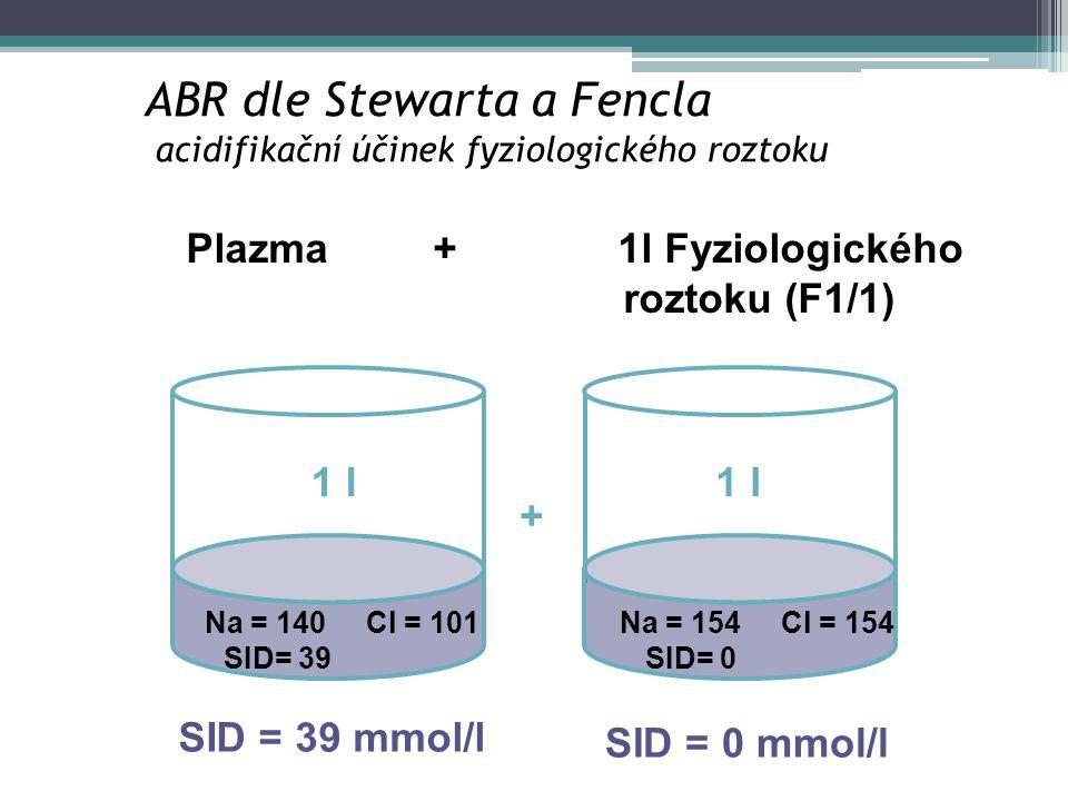 ABR dle Stewarta a Fencla acidifikační účinek fyziologického roztoku Na = 140 Cl = 101 SID= 39 Na = 154 Cl = 154 SID= 0 Plazma + 1l Fyziologického roz