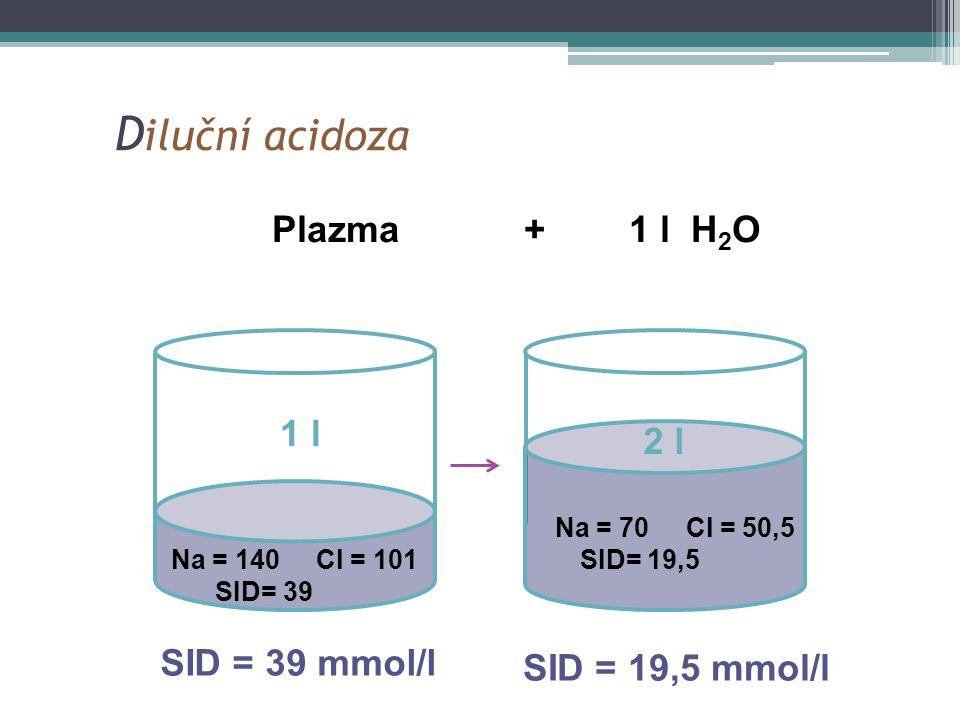 D iluční acidoza Na = 140 Cl = 101 SID= 39 Na = 70 Cl = 50,5 SID= 19,5 Plazma + 1 l H 2 O SID = 39 mmol/l SID = 19,5 mmol/l 1 l 2 l