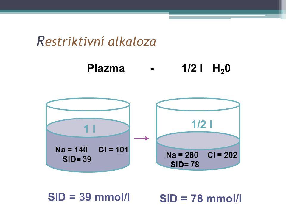 R estriktivní alkaloza Na = 280 Cl = 202 SID= 78 Na = 140 Cl = 101 SID= 39 Plazma - 1/2 l H 2 0 SID = 39 mmol/l SID = 78 mmol/l 1 l 1/2 l