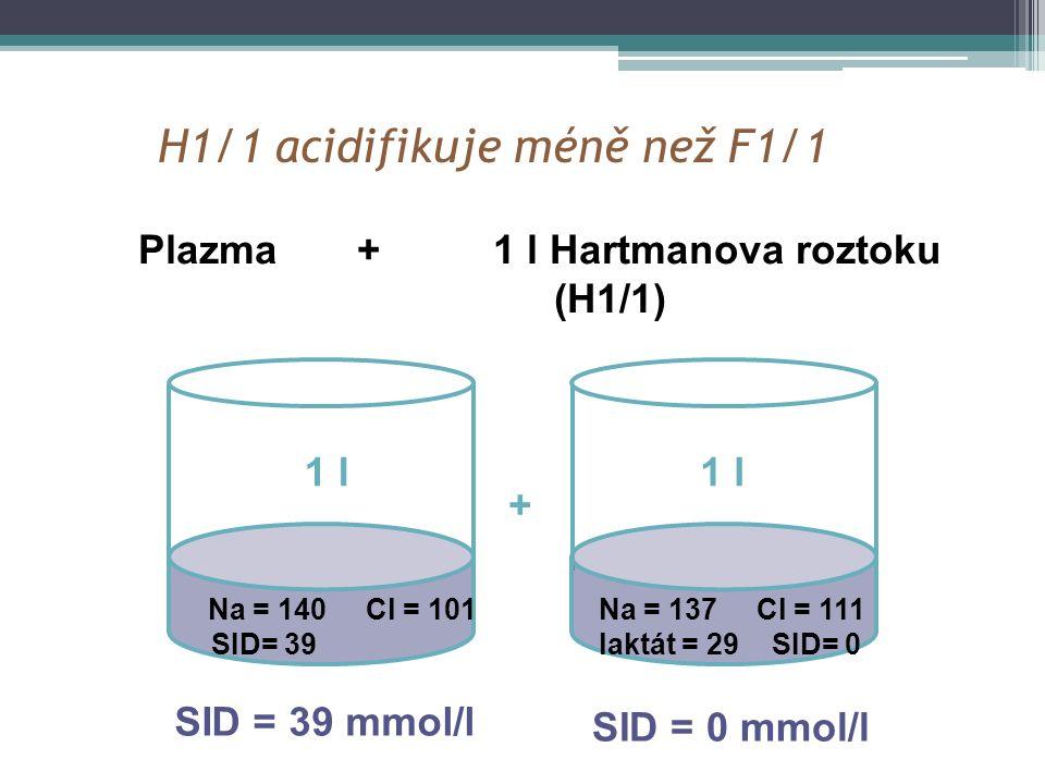 H1/1 acidifikuje méně než F1/1 Na = 140 Cl = 101 SID= 39 Na = 137 Cl = 111 laktát = 29 SID= 0 Plazma + 1 l Hartmanova roztoku (H1/1) SID = 39 mmol/l S
