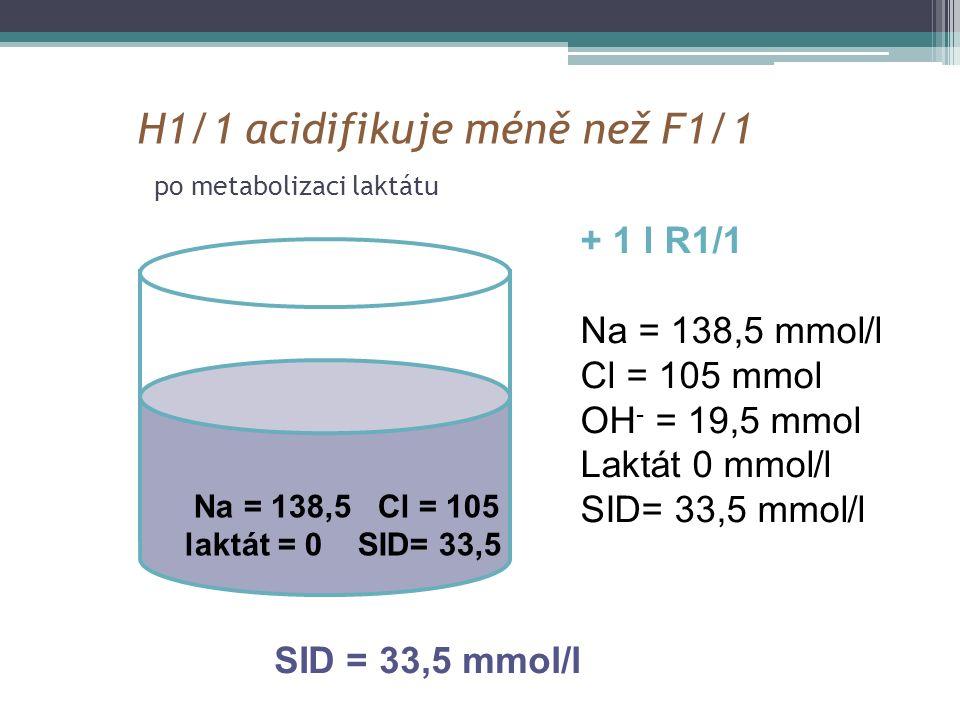 H1/1 acidifikuje méně než F1/1 po metabolizaci laktátu Na = 138,5 Cl = 105 laktát = 0 SID= 33,5 + 1 l R1/1 Na = 138,5 mmol/l Cl = 105 mmol OH - = 19,5