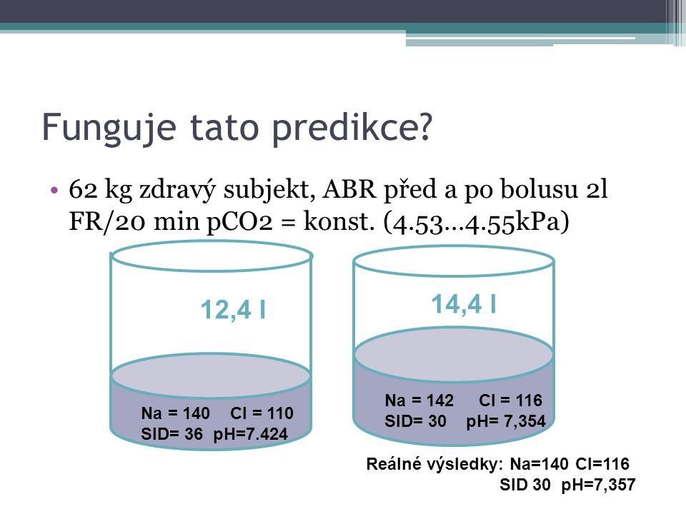 Funguje tato predikce? 62 kg zdravý subjekt, ABR před a po bolusu 2l FR/20 min pCO2 = konst. (4.53…4.55kPa) Na = 140 Cl = 110 SID= 36 pH=7.424 12,4 l