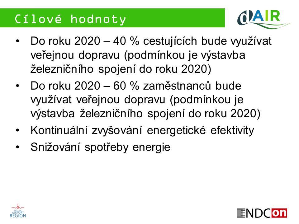 Cílové hodnoty Do roku 2020 – 40 % cestujících bude využívat veřejnou dopravu (podmínkou je výstavba železničního spojení do roku 2020) Do roku 2020 –