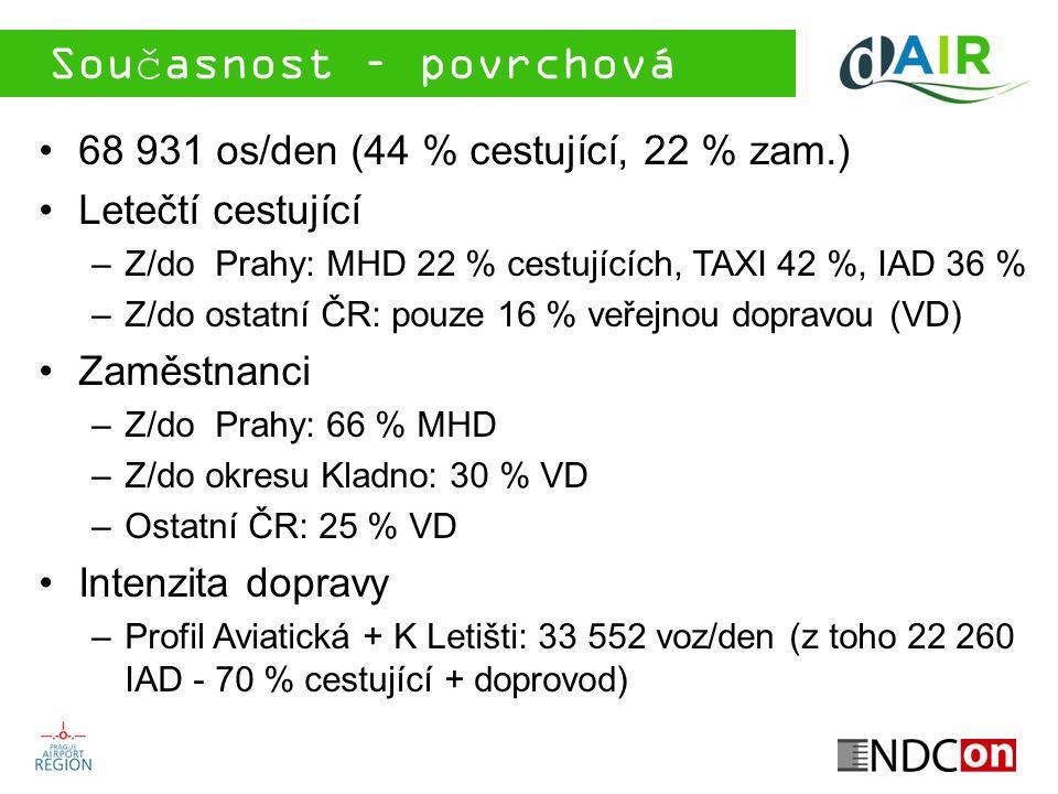 Současnost – povrchová doprava 68 931 os/den (44 % cestující, 22 % zam.) Letečtí cestující –Z/do Prahy: MHD 22 % cestujících, TAXI 42 %, IAD 36 % –Z/d