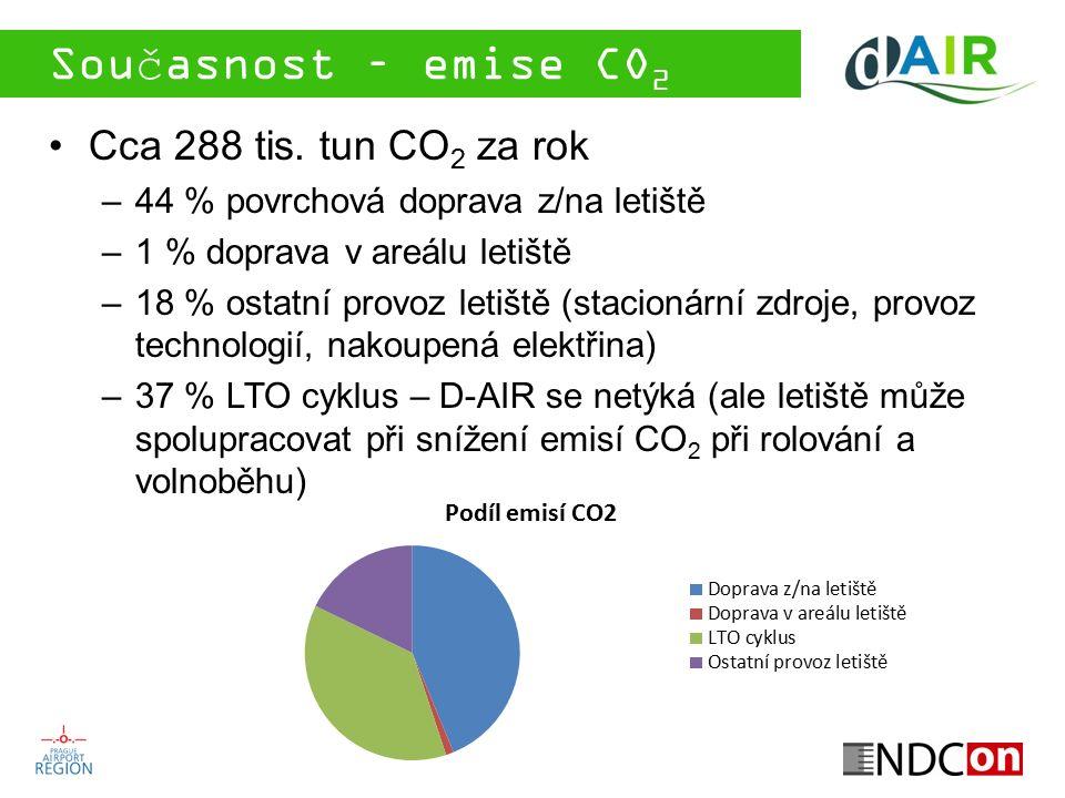 Současnost – emise CO 2 Cca 288 tis. tun CO 2 za rok –44 % povrchová doprava z/na letiště –1 % doprava v areálu letiště –18 % ostatní provoz letiště (