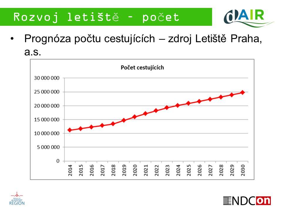 Rozvoj letiště – počet letů Prognóza počtu letů – zdroj Letiště Praha, a.s.