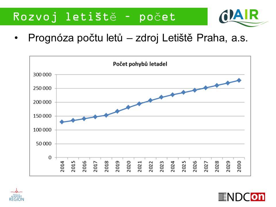 Růst emisí CO 2 Není přímá úměra s vývojem počtu cestujících a letů –Obnova letového parku (snižování emisí CO 2 na km a vyšší kapacita letadel) Rok 201220202030 Cestující (tis.)10 80715 95424 756 %100 %148 % 229 % Lety (tis.) 131181279 %100 %138 % 212 % CO2 (tis.