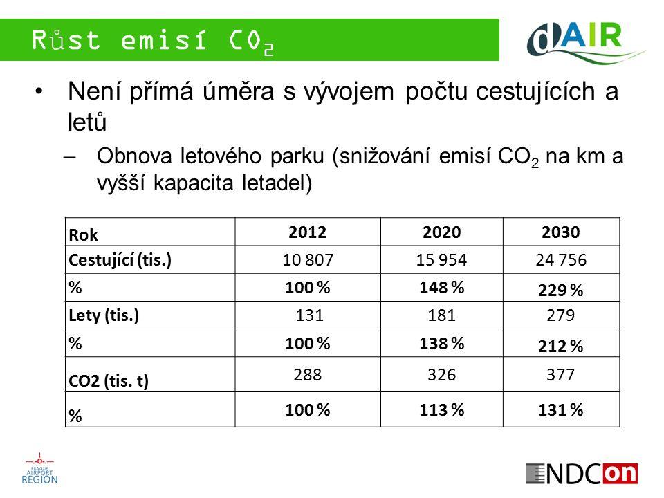 Růst emisí CO 2 Není přímá úměra s vývojem počtu cestujících a letů –Obnova letového parku (snižování emisí CO 2 na km a vyšší kapacita letadel) Rok 2