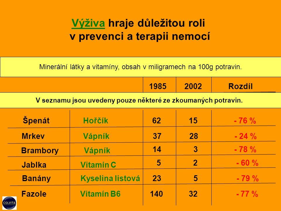 Fazole Vitamín B6 19852002Rozdíl ŠpenátHořčík62 15 - 76 % Mrkev Vápník37 28 - 24 % Brambory Vápník 14 3 - 78 % Jablka Vitamín C 5 2 - 60 % Banány Kyselina listová23 5 - 79 % 140 32 - 77 % Výživa hraje důležitou roli v prevenci a terapii nemocí Minerální látky a vitamíny, obsah v miligramech na 100g potravin.