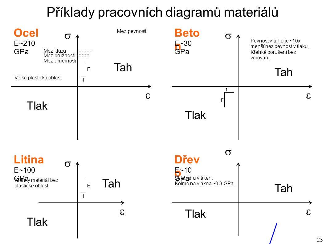 23 Příklady pracovních diagramů materiálů   Ocel 1 E Mez úměrnosti Mez pružnosti Mez kluzu Mez pevnosti Tah Tlak E~210 GPa   Beto n Pevnost v tahu je ~10x menší nez pevnost v tlaku.