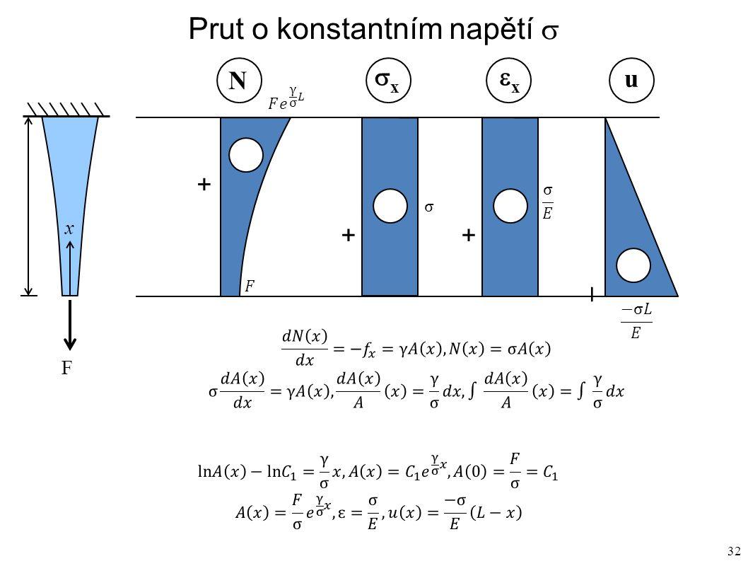 32 Prut o konstantním napětí  F x N xx xx u L + + + –