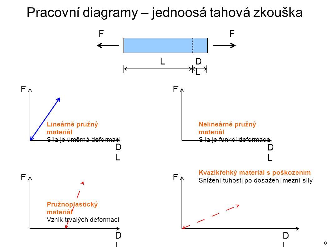 6 Pracovní diagramy – jednoosá tahová zkouška F LDLDL F DLDL Lineárně pružný materiál Síla je úměrná deformaci F DLDL Nelineárně pružný materiál Síla je funkcí deformace F DLDL F DLDL Kvazikřehký materiál s poškozením Snížení tuhosti po dosažení mezní síly Pružnoplastický materiál Vznik trvalých deformací F