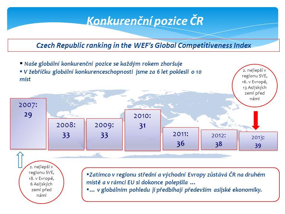 Konkurenční pozice ČR 2008: 33 2008: 33 2009: 33 2009: 33 2011: 36 2011: 36 Czech Republic ranking in the WEF's Global Competitiveness Index 2010: 31 2010: 31 2007: 29 2007: 29 2012: 38 2012: 38 2013: 39 2013: 39  Zatímco v regionu střední a východní Evropy zůstává ČR na druhém místě a v rámci EU si dokonce polepšila …  … v globálním pohledu ji předbíhají především asijské ekonomiky.