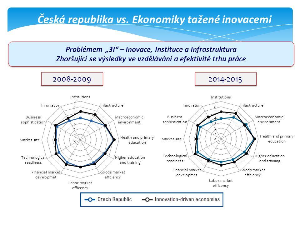 """Česká republika vs. Ekonomiky tažené inovacemi 2008-2009 2014-2015 Problémem """"3I"""" – Inovace, Instituce a Infrastruktura Zhoršující se výsledky ve vzdě"""