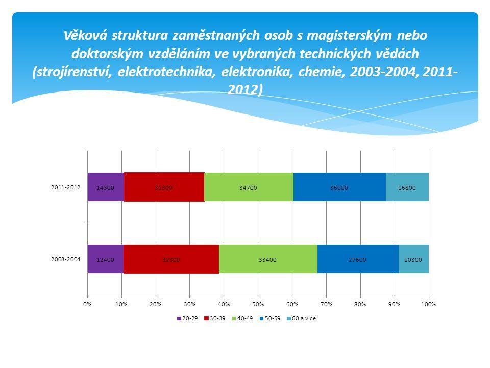 Věková struktura zaměstnaných osob s magisterským nebo doktorským vzděláním ve vybraných technických vědách (strojírenství, elektrotechnika, elektronika, chemie, 2003-2004, 2011- 2012)
