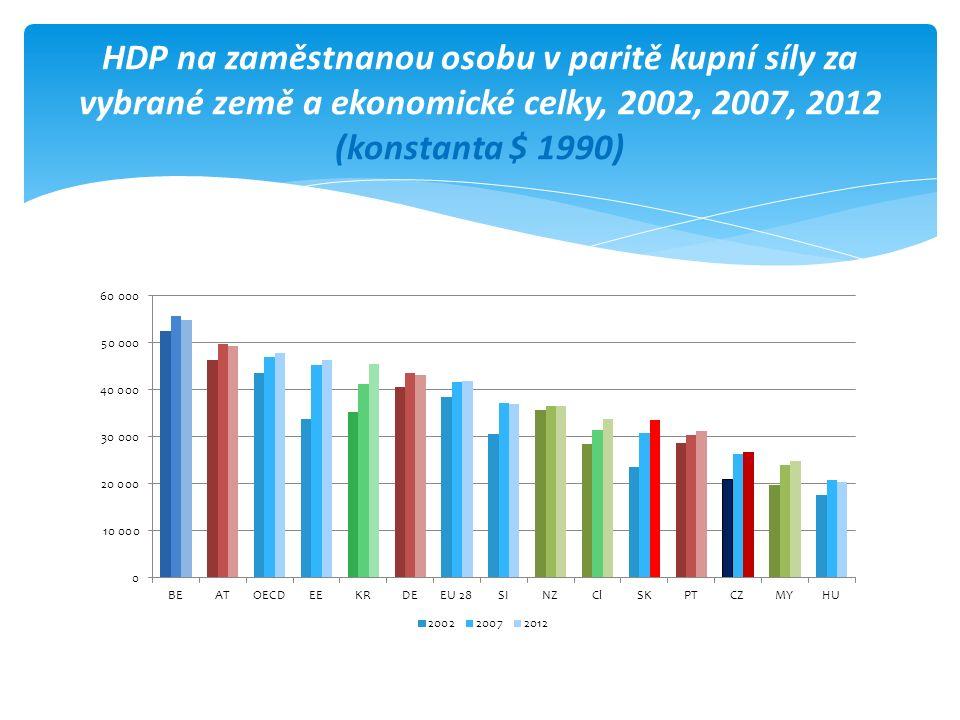 HDP na zaměstnanou osobu v paritě kupní síly za vybrané země a ekonomické celky, 2002, 2007, 2012 (konstanta $ 1990)