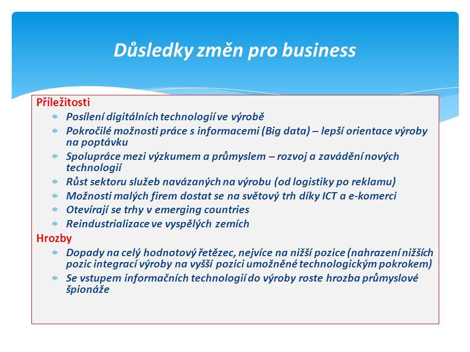 Příležitosti  Posílení digitálních technologií ve výrobě  Pokročilé možnosti práce s informacemi (Big data) – lepší orientace výroby na poptávku  Spolupráce mezi výzkumem a průmyslem – rozvoj a zavádění nových technologií  Růst sektoru služeb navázaných na výrobu (od logistiky po reklamu)  Možnosti malých firem dostat se na světový trh díky ICT a e-komerci  Otevírají se trhy v emerging countries  Reindustrializace ve vyspělých zemích Hrozby  Dopady na celý hodnotový řetězec, nejvíce na nižší pozice (nahrazení nižších pozic integrací výroby na vyšší pozici umožněné technologickým pokrokem)  Se vstupem informačních technologií do výroby roste hrozba průmyslové špionáže Důsledky změn pro business