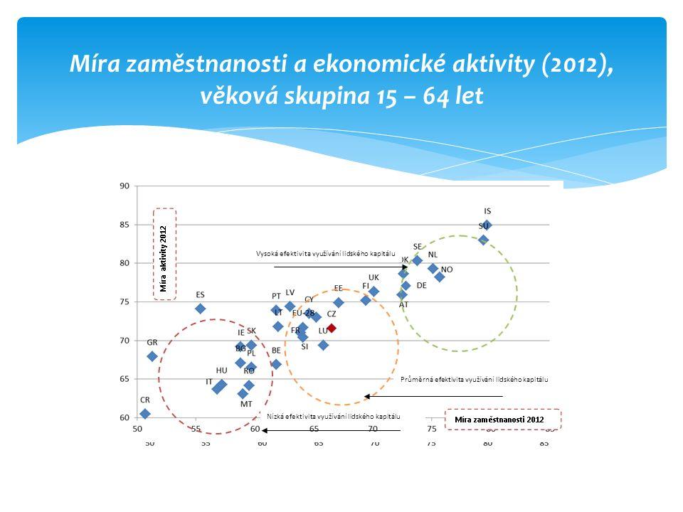 Míra zaměstnanosti a ekonomické aktivity (2012), věková skupina 15 – 64 let Nízká efektivita využívání lidského kapitálu Průměrná efektivita využívání