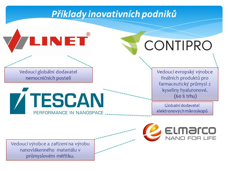 Příklady inovativních podniků Globalní dodavatel elektronových mikroskopů Vedoucí evropský výrobce finálních produktů pro farmaceutický průmysl z kyseliny hyaluronové.