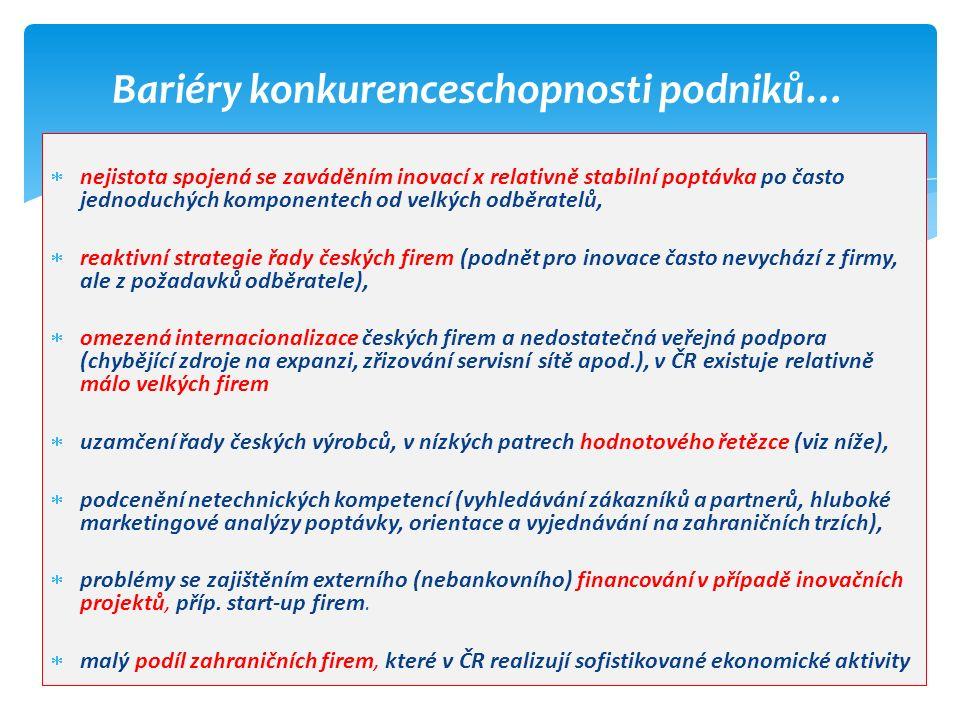  nejistota spojená se zaváděním inovací x relativně stabilní poptávka po často jednoduchých komponentech od velkých odběratelů,  reaktivní strategie řady českých firem (podnět pro inovace často nevychází z firmy, ale z požadavků odběratele),  omezená internacionalizace českých firem a nedostatečná veřejná podpora (chybějící zdroje na expanzi, zřizování servisní sítě apod.), v ČR existuje relativně málo velkých firem  uzamčení řady českých výrobců, v nízkých patrech hodnotového řetězce (viz níže),  podcenění netechnických kompetencí (vyhledávání zákazníků a partnerů, hluboké marketingové analýzy poptávky, orientace a vyjednávání na zahraničních trzích),  problémy se zajištěním externího (nebankovního) financování v případě inovačních projektů, příp.