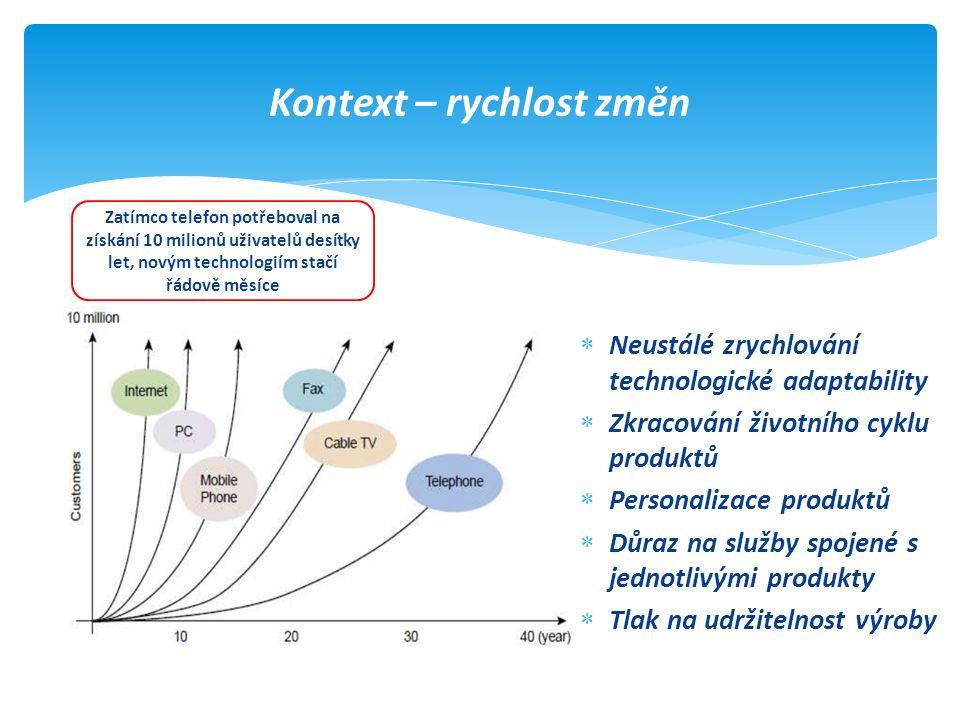 Kontext – rychlost změn  Neustálé zrychlování technologické adaptability  Zkracování životního cyklu produktů  Personalizace produktů  Důraz na sl