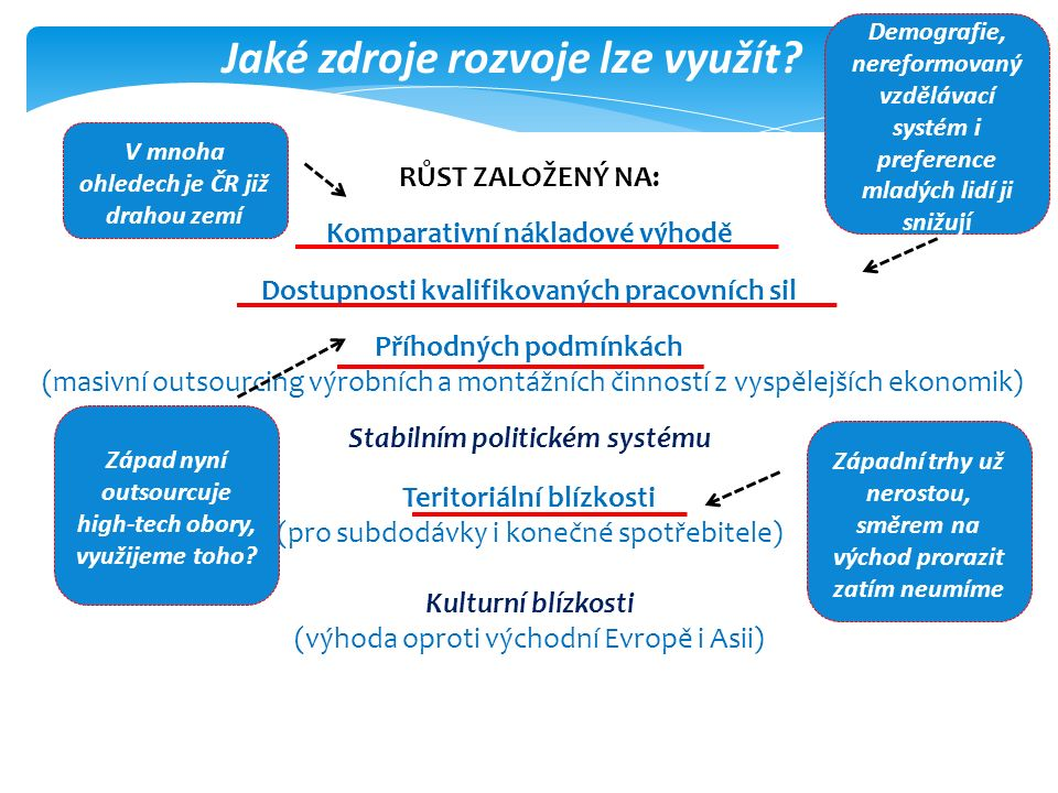 Hodnotový řetězec Prof. Zelený