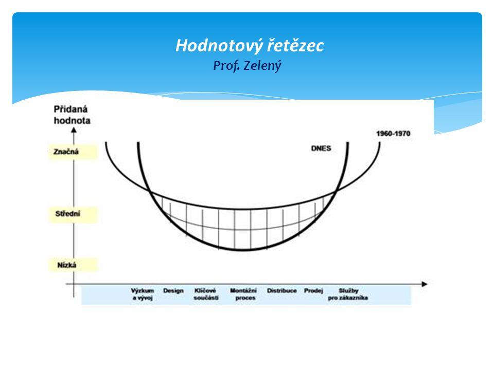  Dovednosti budou zastarávat velmi rychle  zvýší se význam přenositelných dovedností jako je schopnost pracovat s informacemi, aplikovat matematické dovednosti, nacházet logické souvislosti uvnitř i mezi různými disciplinami, komplexně řešit problémy, komunikovat nejen v češtině ale i v cizích jazycích, využívat sociální dovednosti a efektivně spolupracovat, apod.