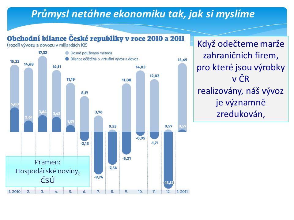 Průmysl netáhne ekonomiku tak, jak si myslíme Pramen: Hospodářské noviny, ČSÚ Když odečteme marže zahraničních firem, pro které jsou výrobky v ČR realizovány, náš vývoz je významně zredukován,