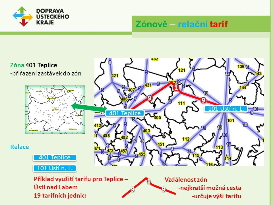 Zónově – relační tarif Zóna 401 Teplice -přiřazení zastávek do zón Relace 101 Ústí n. L. 401 Teplice 101 Ústí n. L. Vzdálenost zón -nejkratší možná ce
