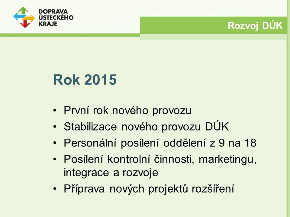 Rok 2015 První rok nového provozu Stabilizace nového provozu DÚK Personální posílení oddělení z 9 na 18 Posílení kontrolní činnosti, marketingu, integrace a rozvoje Příprava nových projektů rozšíření Rozvoj DÚK