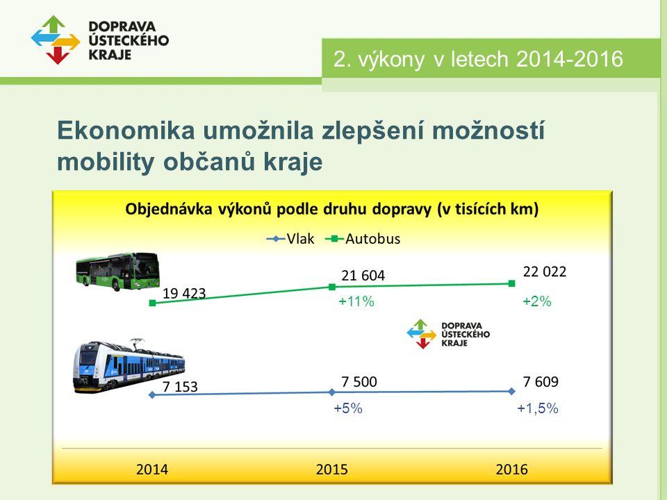 2. výkony v letech 2014-2016 Ekonomika umožnila zlepšení možností mobility občanů kraje +11%+2% +5%+1,5%