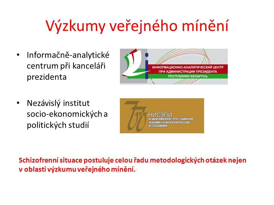 Výzkumy veřejného mínění Informačně-analytické centrum při kanceláři prezidenta Nezávislý institut socio-ekonomických a politických studií Schizofrenn