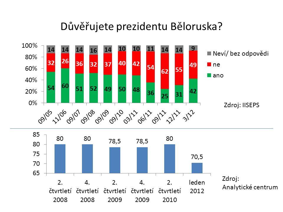 Důvěřujete prezidentu Běloruska Zdroj: IISEPS Zdroj: Analytické centrum
