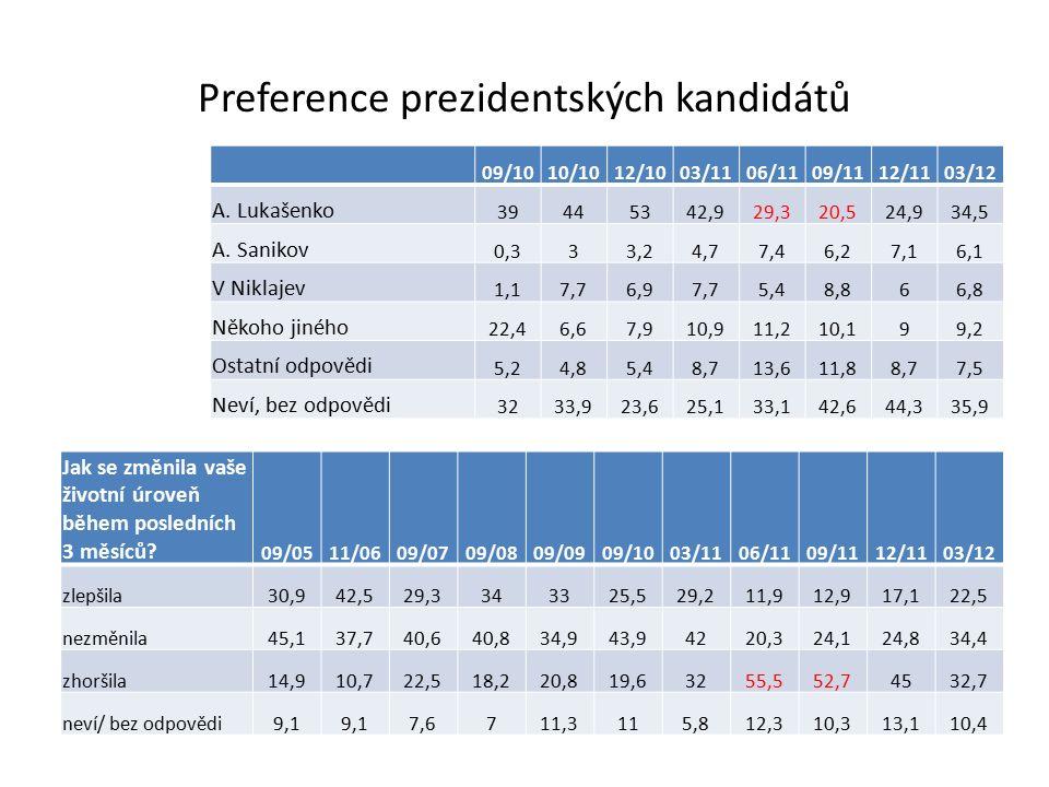 Preference prezidentských kandidátů 09/1010/1012/1003/1106/1109/1112/1103/12 A. Lukašenko 39445342,929,320,524,934,5 A. Sanikov 0,333,24,77,46,27,16,1