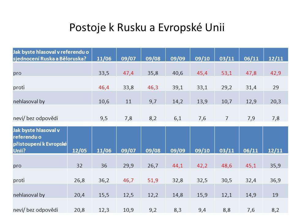 Postoje k Rusku a Evropské Unii Jak byste hlasoval v referendu o sjednocení Ruska a Běloruska 11/0609/0709/0809/0909/1003/1106/1112/11 pro33,547,435,840,645,453,147,842,9 proti46,433,846,339,133,129,231,429 nehlasoval by10,6119,714,213,910,712,920,3 neví/ bez odpovědi9,57,88,26,17,677,97,8 Jak byste hlasoval v referendu o přistoupení k Evropské Unii 12/0511/0609/0709/0809/0909/1003/1106/1112/11 pro323629,926,744,142,248,645,135,9 proti26,836,246,751,932,832,530,532,436,9 nehlasoval by20,415,512,512,214,815,912,114,919 neví/ bez odpovědi20,812,310,99,28,39,48,87,68,2